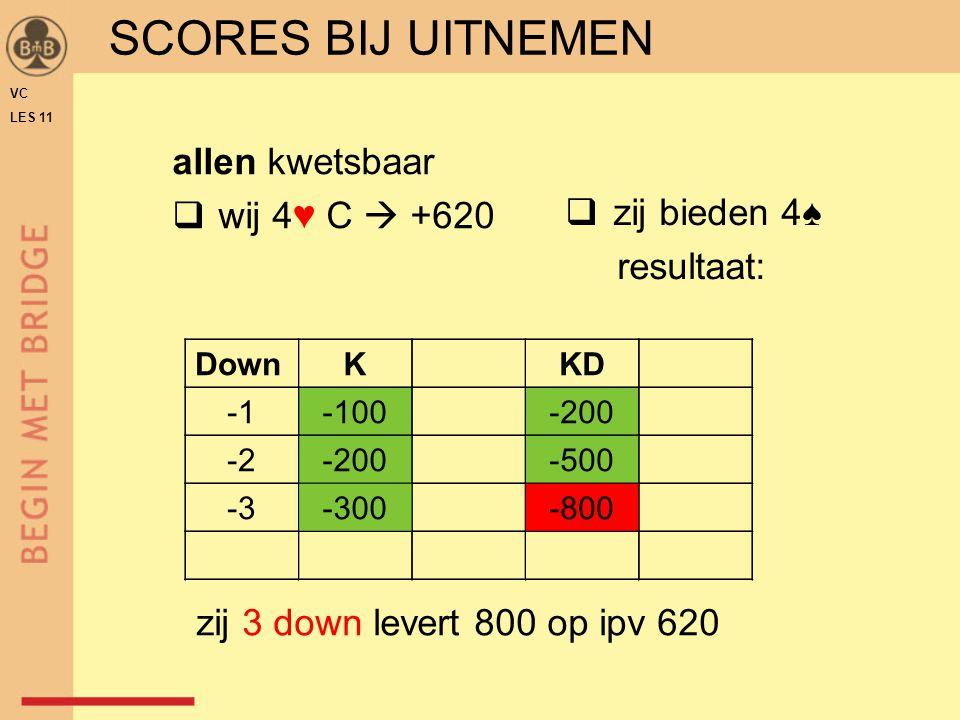 SCORES BIJ UITNEMEN allen kwetsbaar wij 4♥ C  +620 zij bieden 4♠