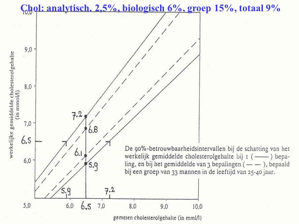 Chol: analytisch. 2,5%, biologisch 6%, groep 15%, totaal 9%