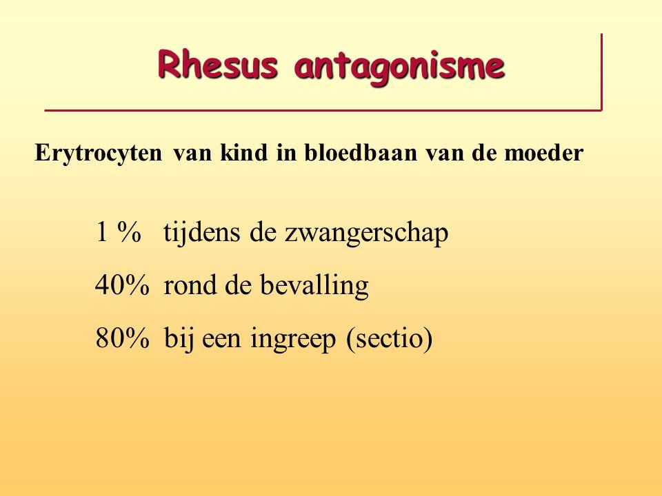 Rhesus antagonisme 1 % tijdens de zwangerschap 40% rond de bevalling