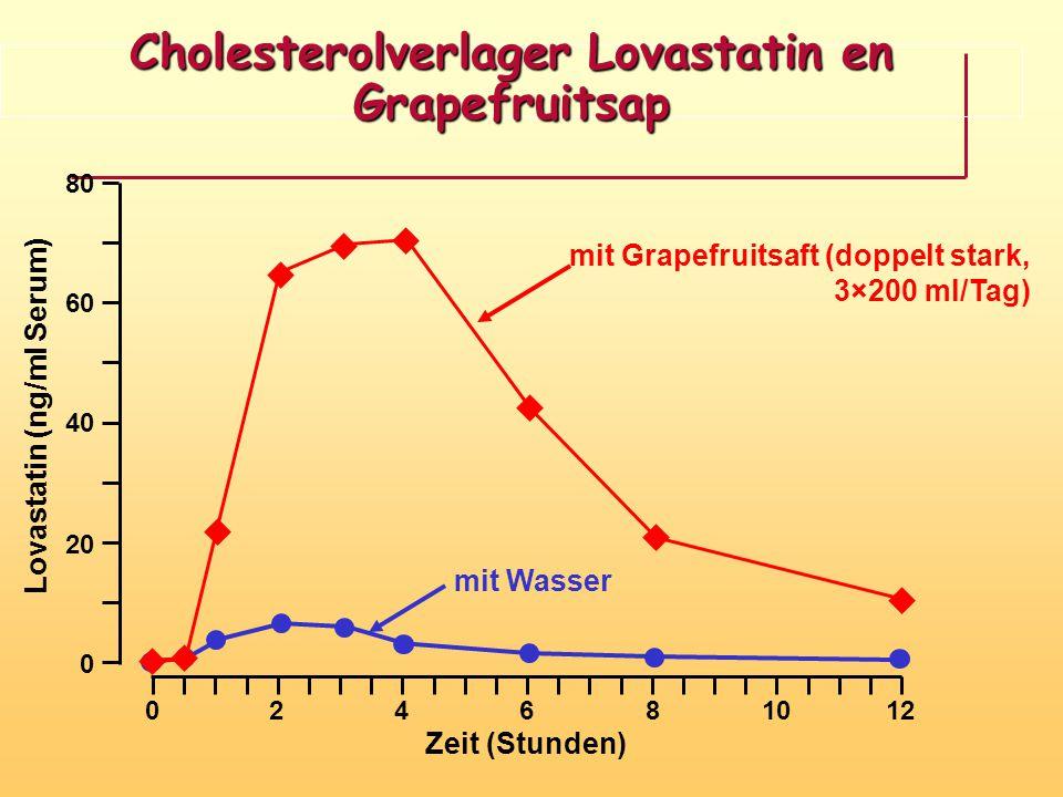 Cholesterolverlager Lovastatin en Grapefruitsap
