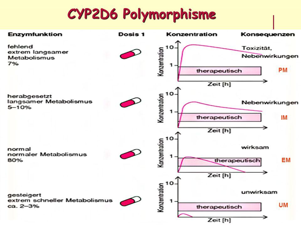 CYP2D6 Polymorphisme PM IM EM UM