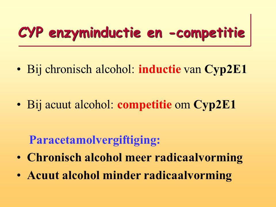 CYP enzyminductie en -competitie