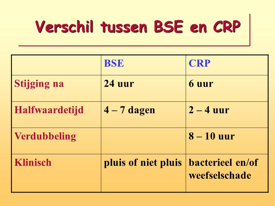 Verschil tussen BSE en CRP