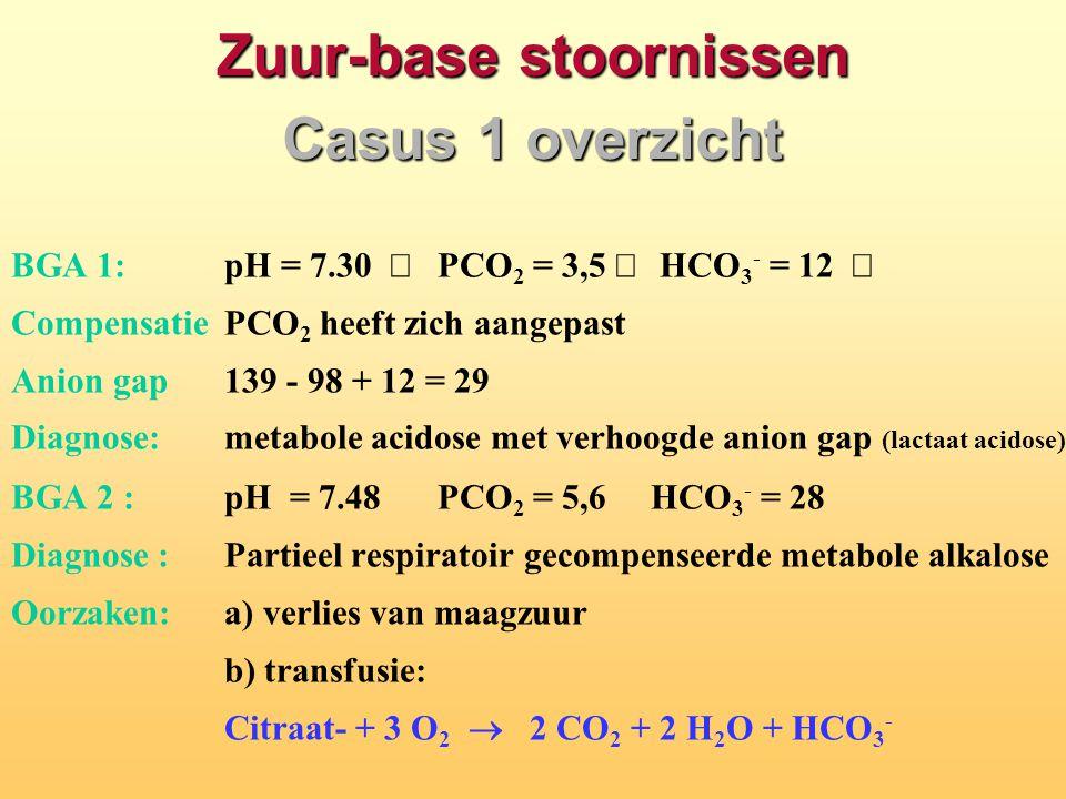 Zuur-base stoornissen Casus 1 overzicht
