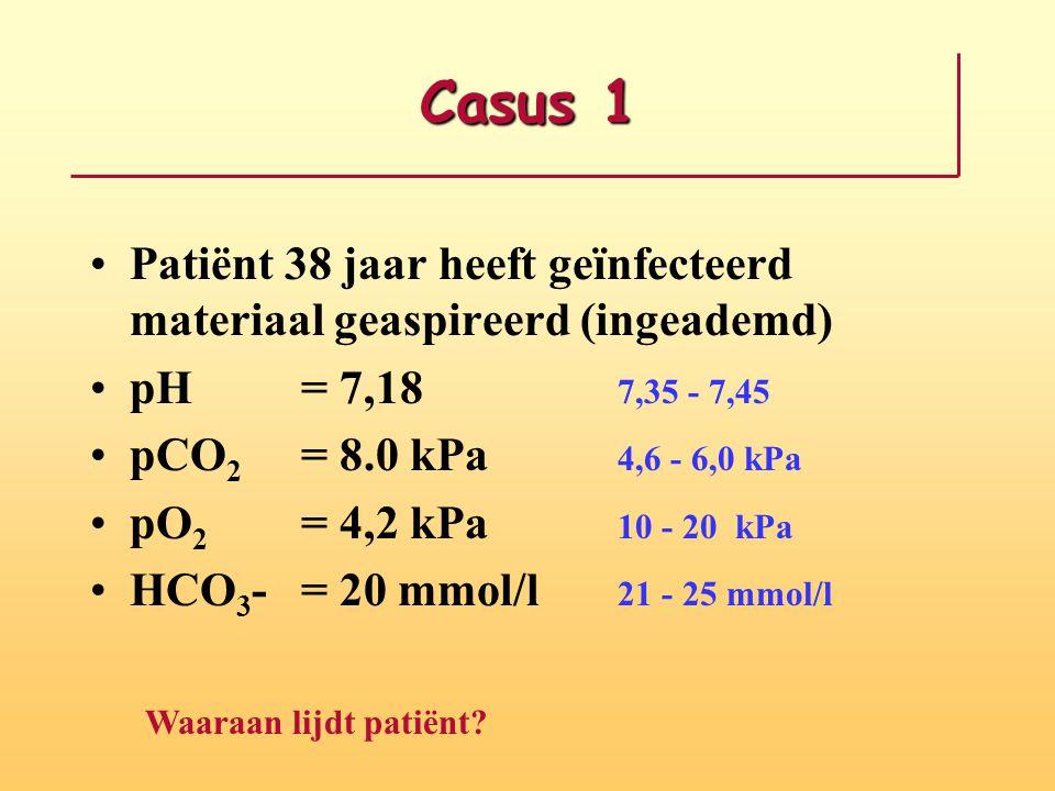 Casus 1 Patiënt 38 jaar heeft geïnfecteerd materiaal geaspireerd (ingeademd) pH = 7,18 7,35 - 7,45.