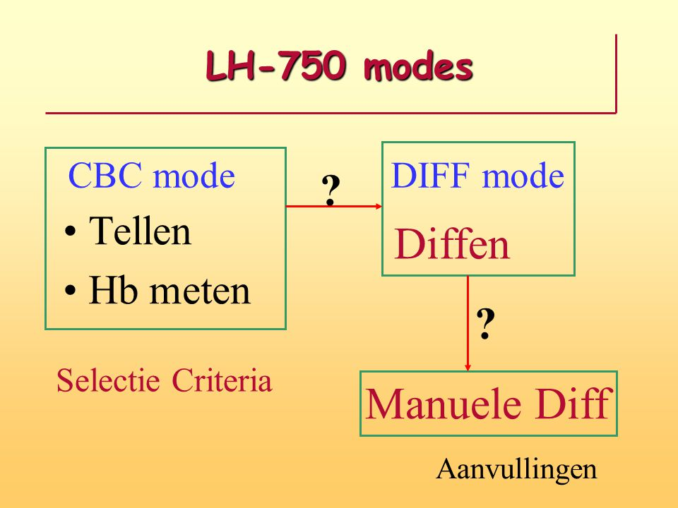 Diffen Manuele Diff Tellen Hb meten LH-750 modes CBC mode