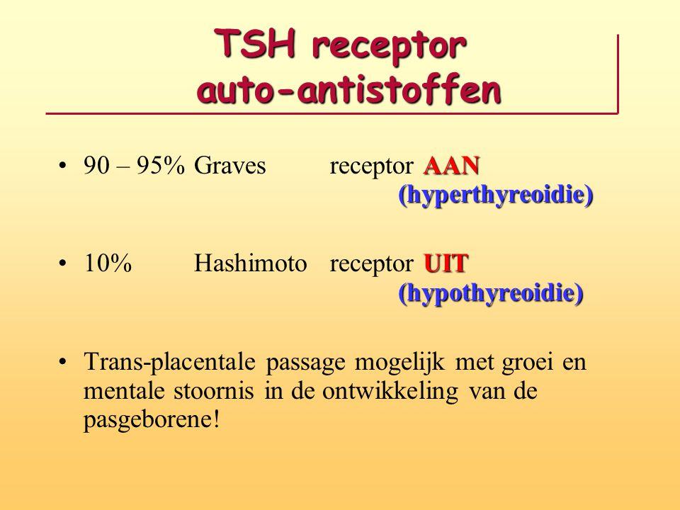 TSH receptor auto-antistoffen