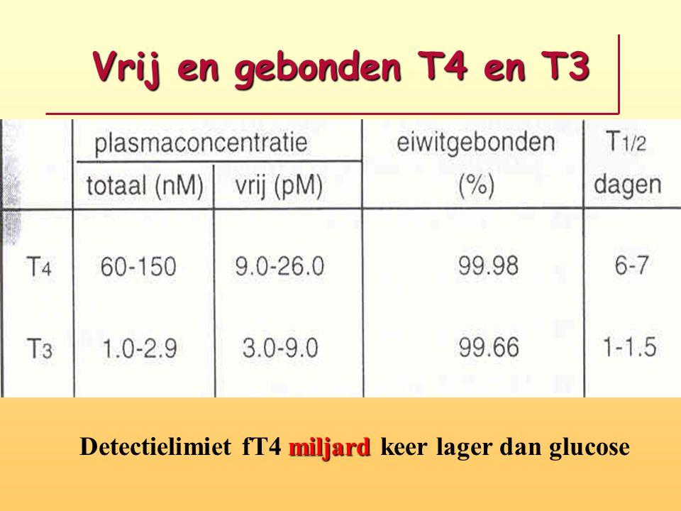 Detectielimiet fT4 miljard keer lager dan glucose