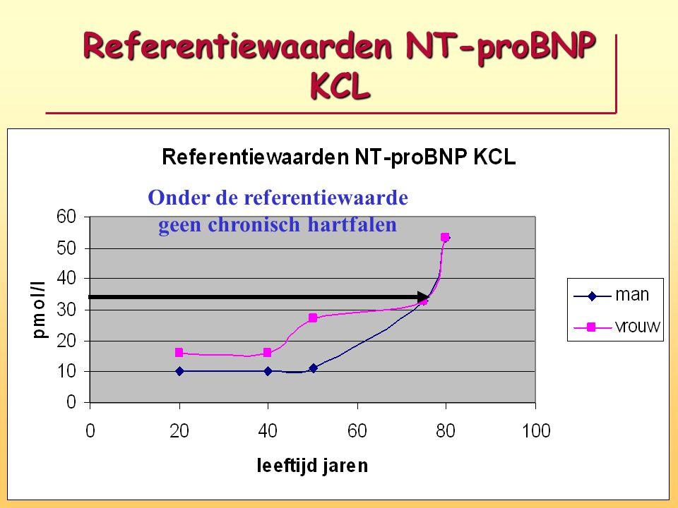 Referentiewaarden NT-proBNP KCL