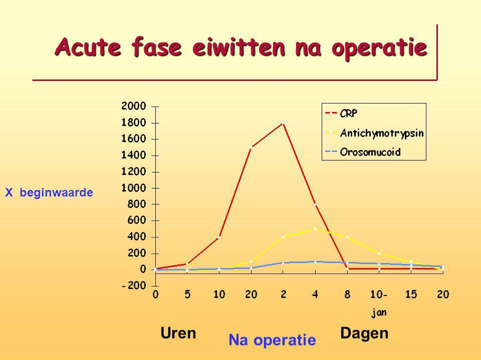 Acute fase eiwitten na operatie