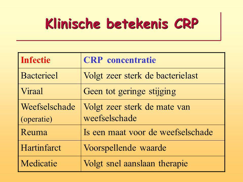 Klinische betekenis CRP
