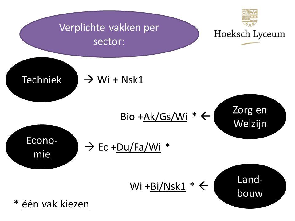 Verplichte vakken per sector: