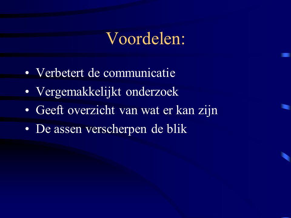 Voordelen: Verbetert de communicatie Vergemakkelijkt onderzoek
