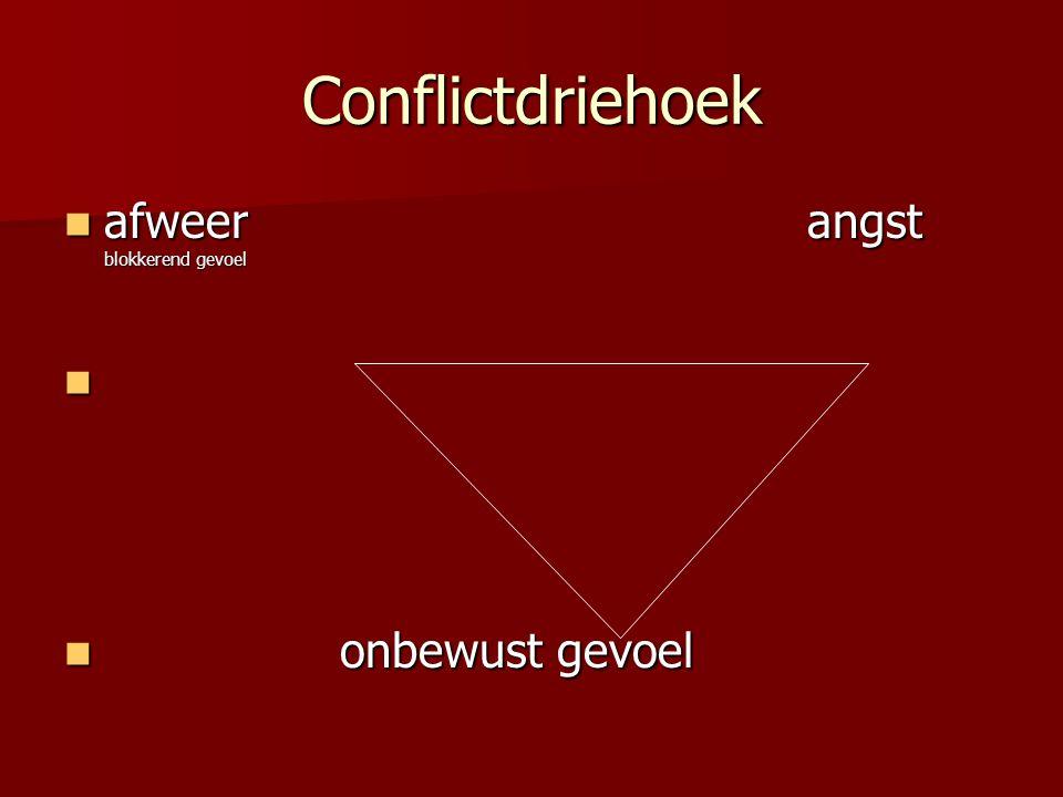 Conflictdriehoek afweer angst blokkerend gevoel.