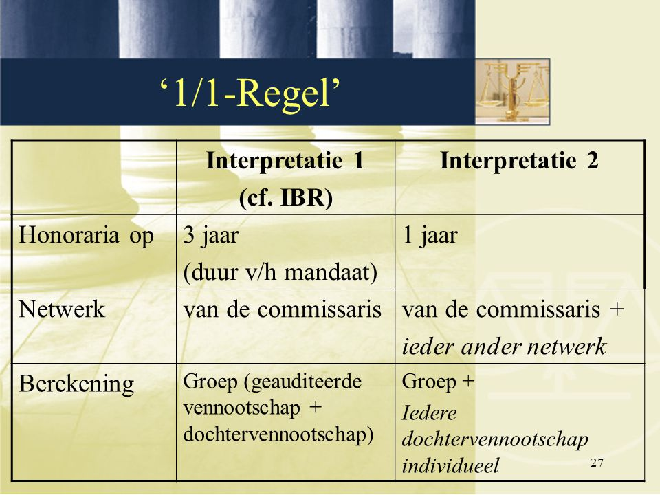 '1/1-Regel' Interpretatie 1 (cf. IBR) Interpretatie 2 Honoraria op