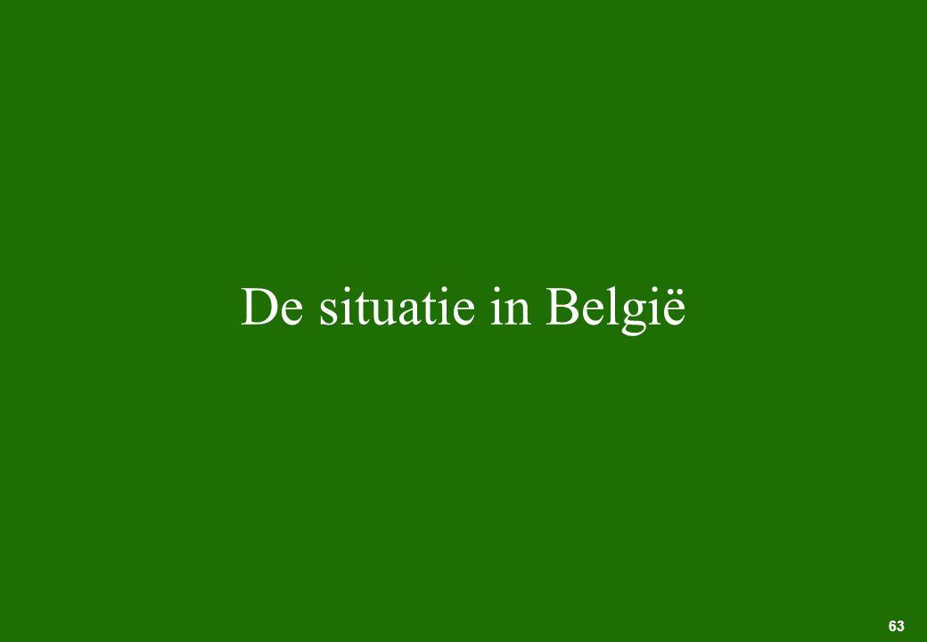 De situatie in België