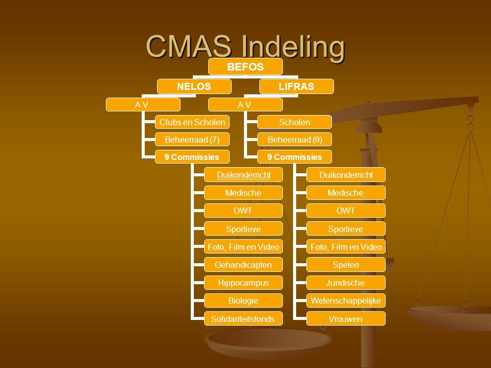 CMAS Indeling
