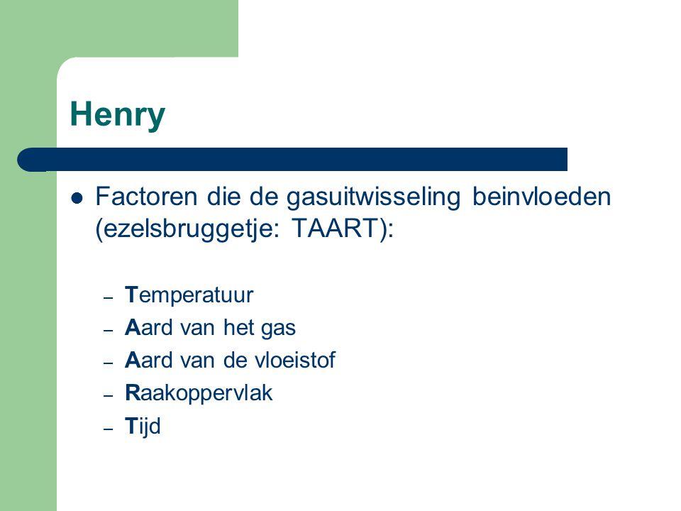 Henry Factoren die de gasuitwisseling beinvloeden (ezelsbruggetje: TAART): Temperatuur. Aard van het gas.