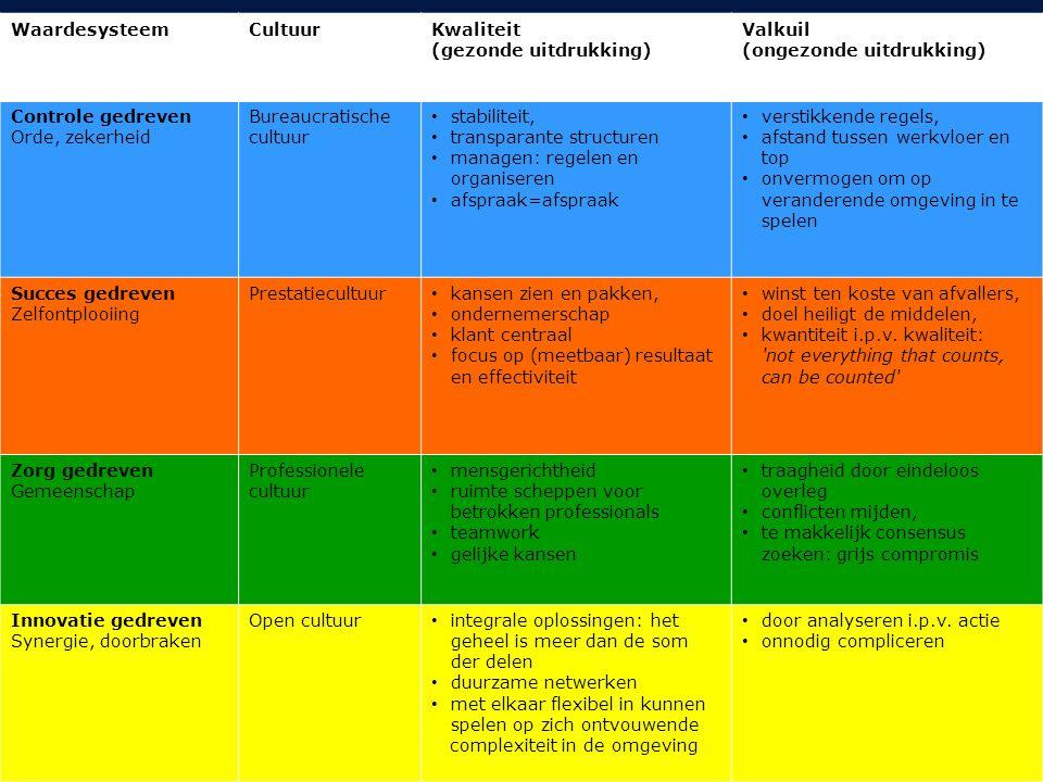 Waardesysteem Cultuur. Kwaliteit (gezonde uitdrukking) Valkuil (ongezonde uitdrukking) Controle gedreven.