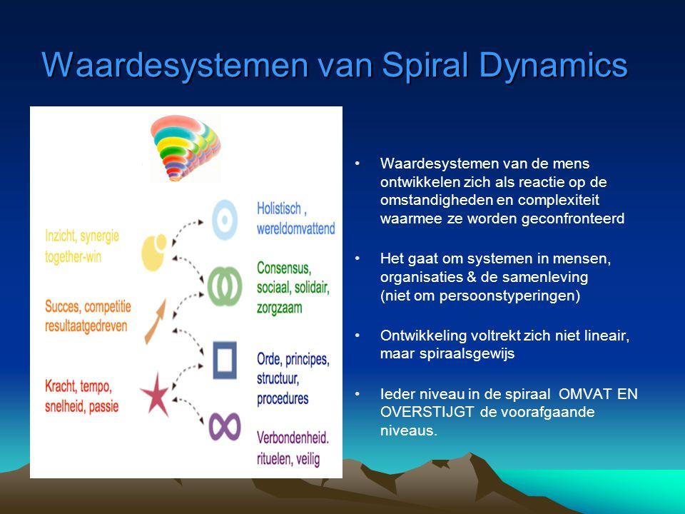 Waardesystemen van Spiral Dynamics