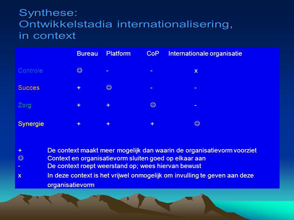 Bureau Platform CoP Internationale organisatie Controle  - - x Succes +  - - Zorg + +  - Synergie + + +  + De context maakt meer mogelijk dan waarin de organisatievorm voorziet  Context en organisatievorm sluiten goed op elkaar aan - De context roept weerstand op; wees hiervan bewust x In deze context is het vrijwel onmogelijk om invulling te geven aan deze organisatievorm