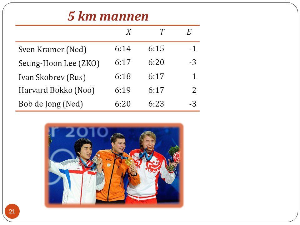 X T E Sven Kramer (Ned) 6:14 6:15 -1 Seung-Hoon Lee (ZKO) 6:17 6:20 -3