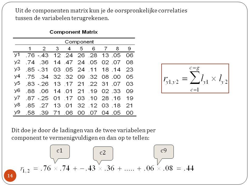 Uit de componenten matrix kun je de oorspronkelijke correlaties tussen de variabelen terugrekenen.
