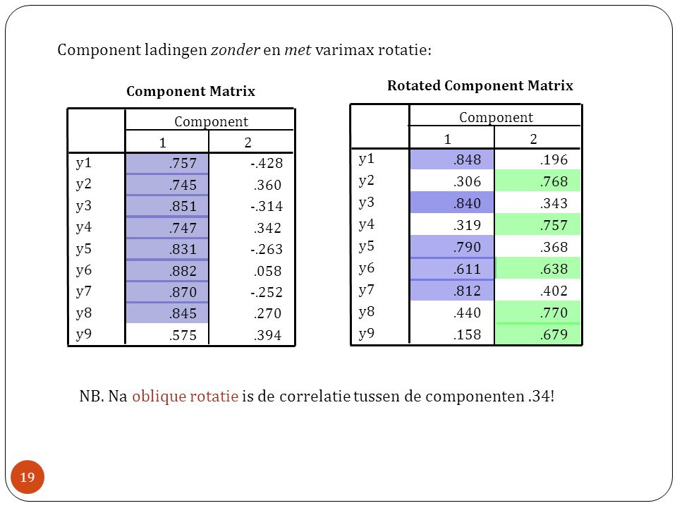 Component ladingen zonder en met varimax rotatie: