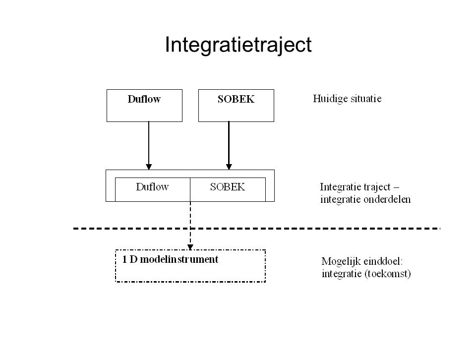 Integratietraject
