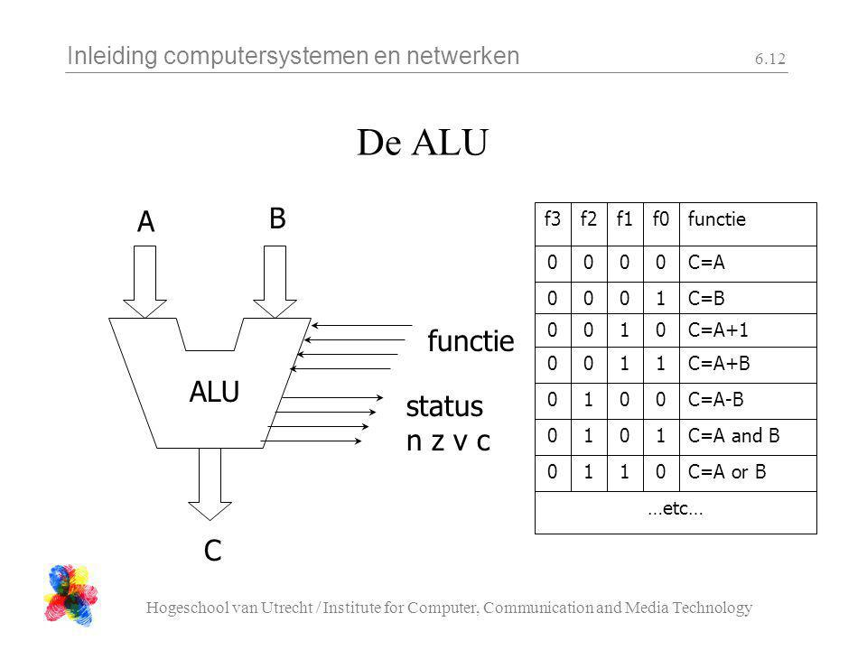 De ALU B A functie ALU status n z v c C …etc… C=A or B 1 C=A and B