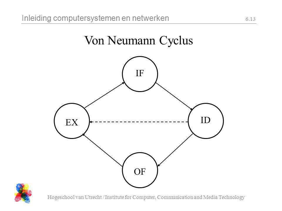 Von Neumann Cyclus IF ID EX OF