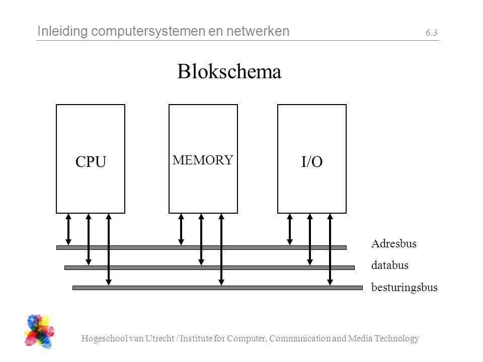 Blokschema CPU I/O MEMORY Adresbus databus besturingsbus
