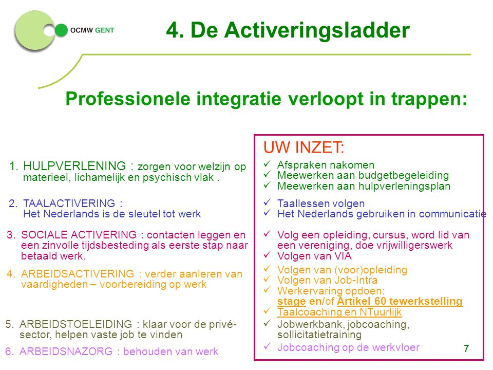 4. De Activeringsladder Professionele integratie verloopt in trappen: