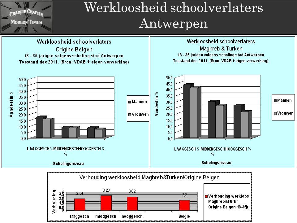 Werkloosheid schoolverlaters Antwerpen