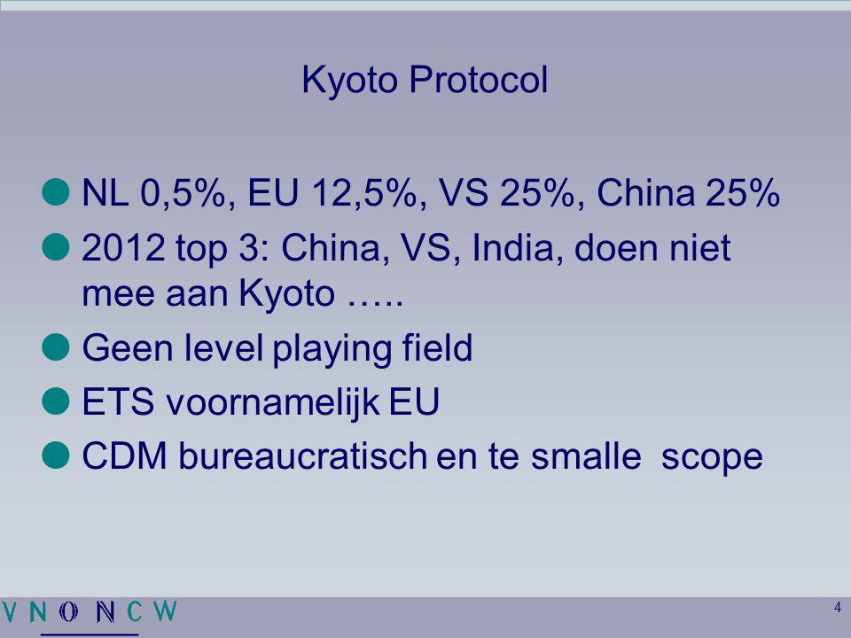 Kyoto Protocol NL 0,5%, EU 12,5%, VS 25%, China 25% 2012 top 3: China, VS, India, doen niet mee aan Kyoto …..