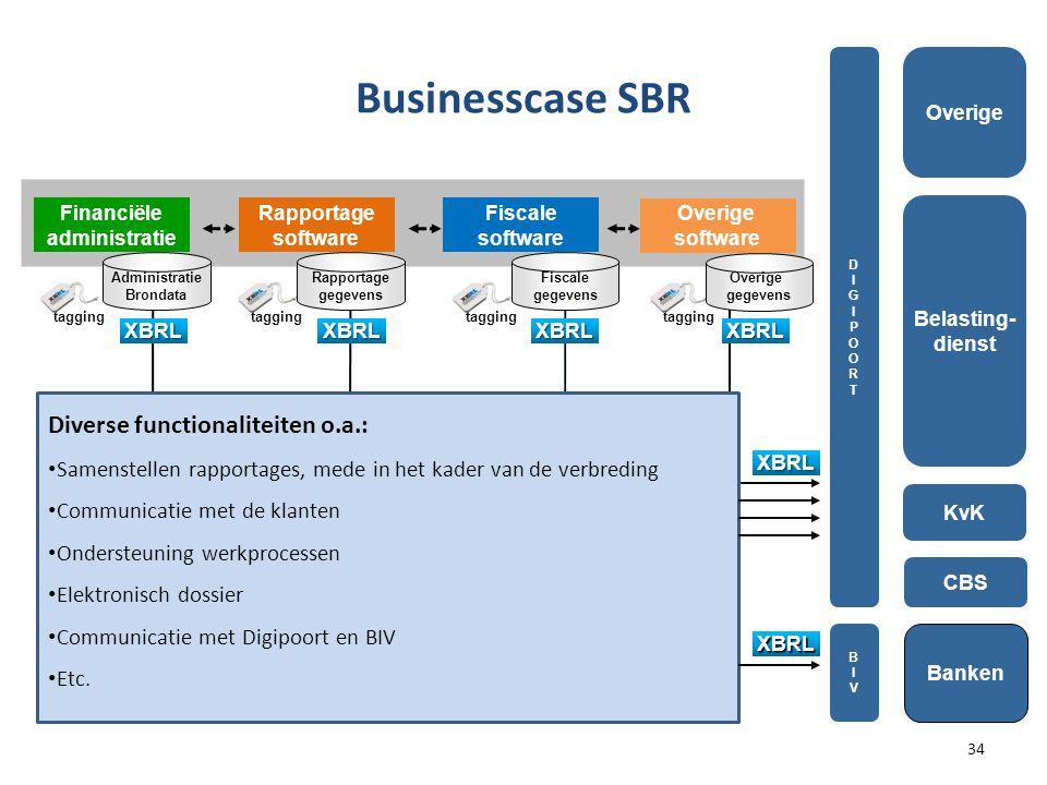 Businesscase SBR Diverse functionaliteiten o.a.: