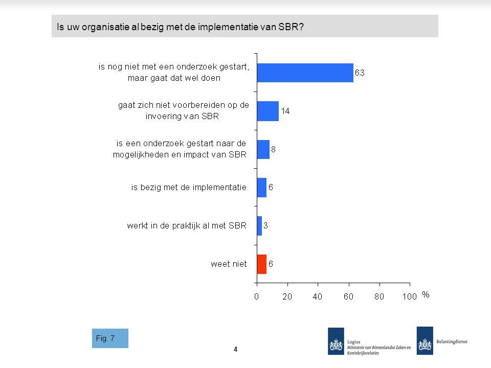 Is uw organisatie al bezig met de implementatie van SBR