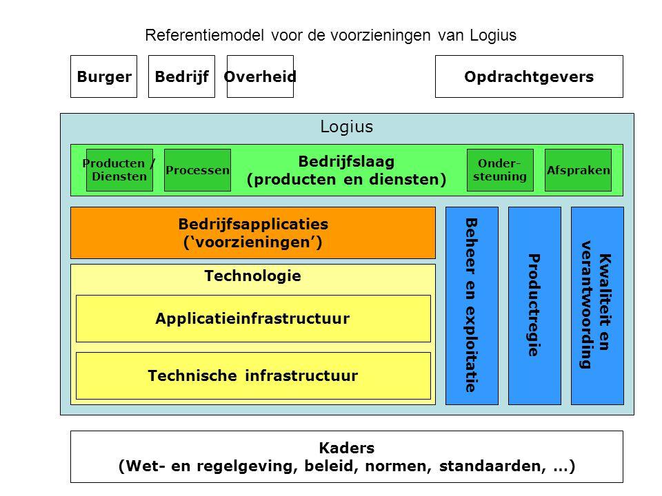 Referentiemodel voor de voorzieningen van Logius