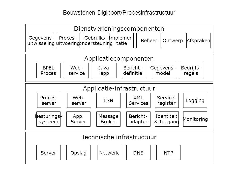 Bouwstenen Digipoort/Procesinfrastructuur