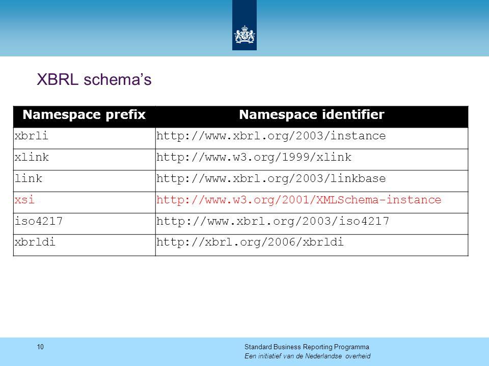 XBRL schema's Namespace prefix Namespace identifier xbrli