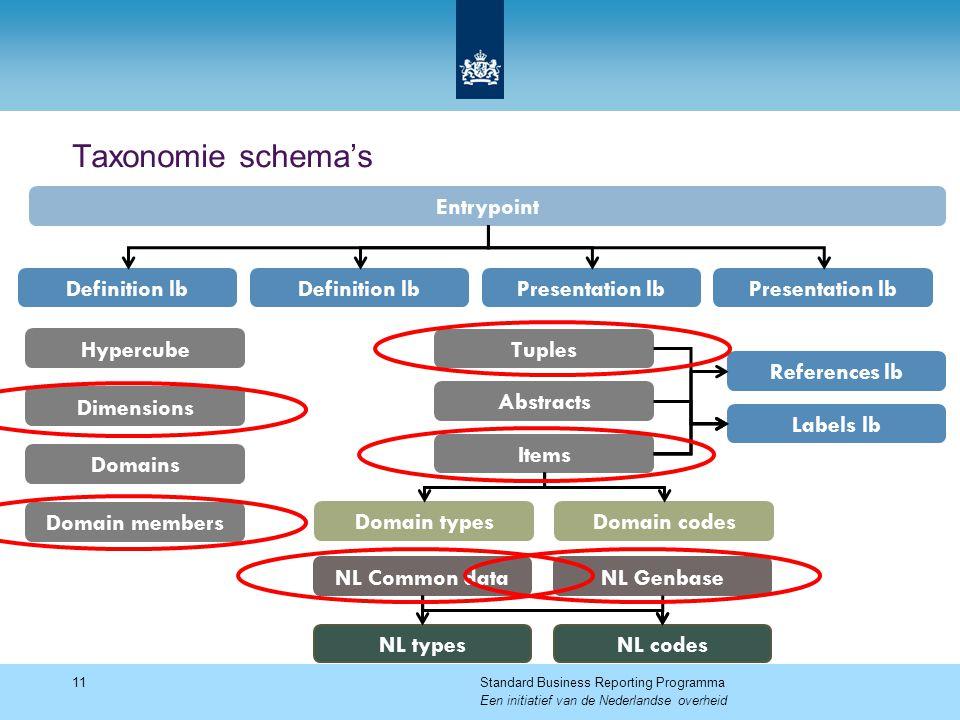 Taxonomie schema's Entrypoint Definition lb Definition lb
