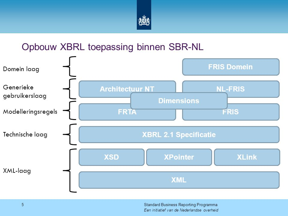 Opbouw XBRL toepassing binnen SBR-NL