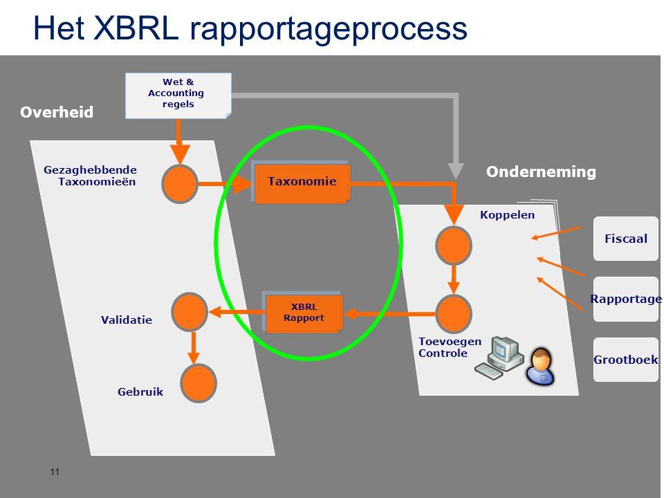 Het XBRL rapportageprocess