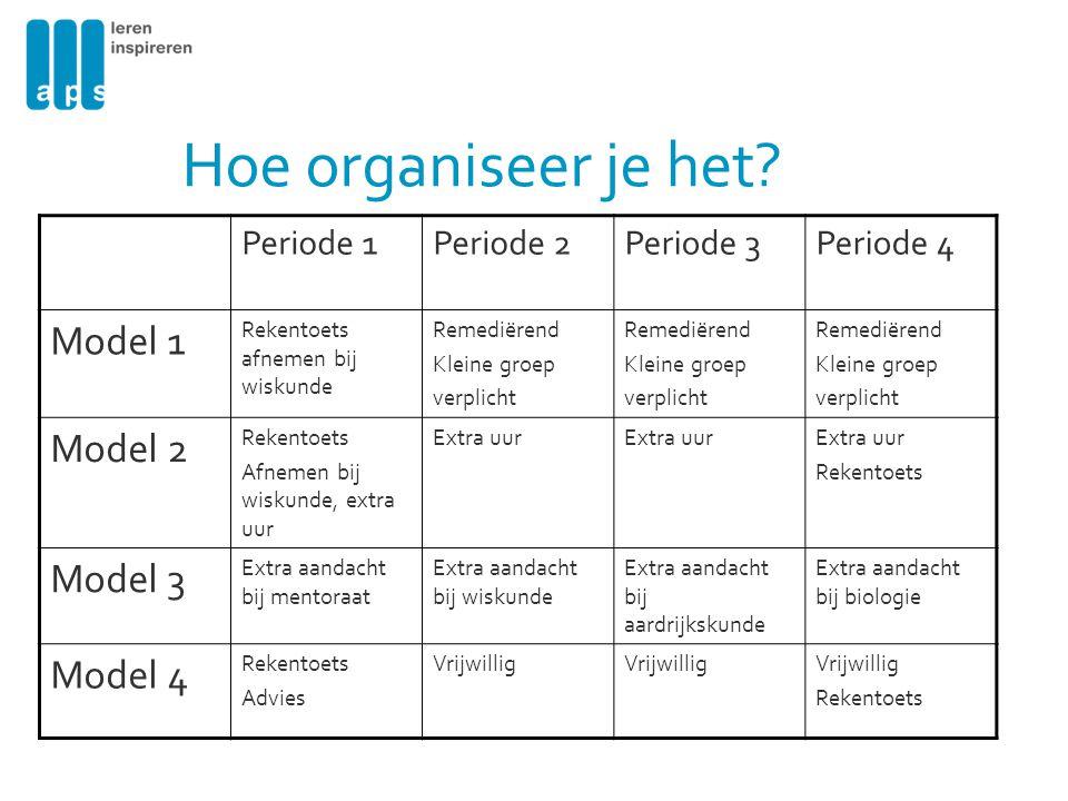 Hoe organiseer je het Model 1 Model 2 Model 3 Model 4 Periode 1