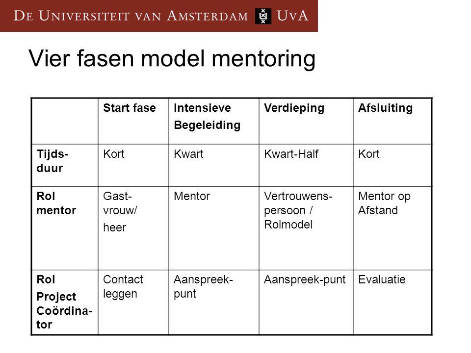 Vier fasen model mentoring