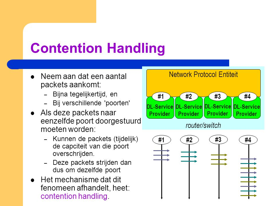 Contention Handling Network Protocol Entiteit