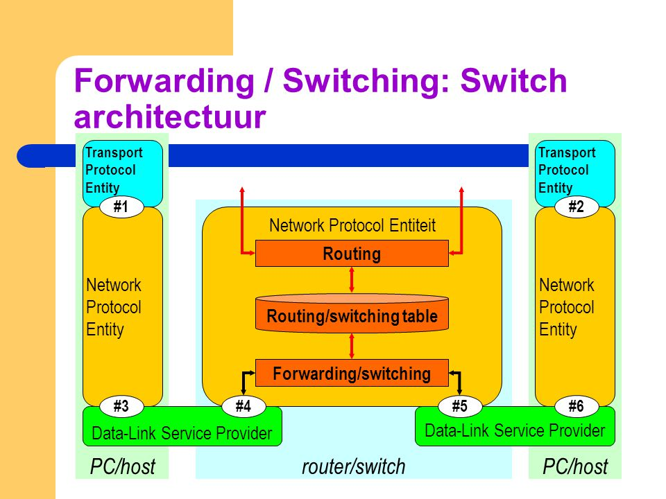 Forwarding / Switching: Switch architectuur