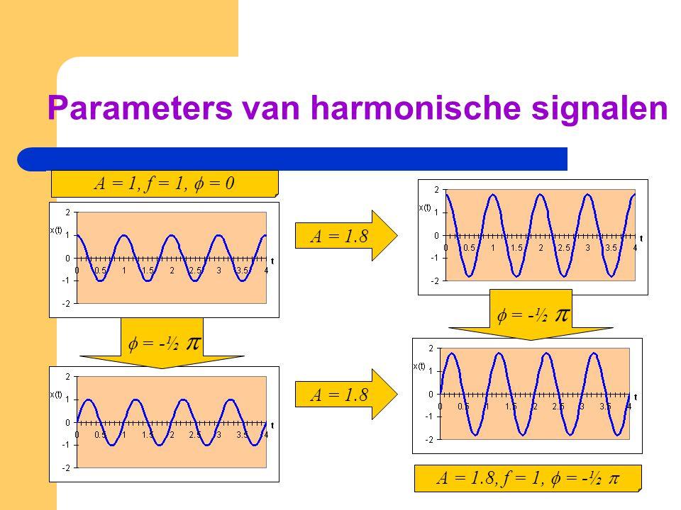 Parameters van harmonische signalen