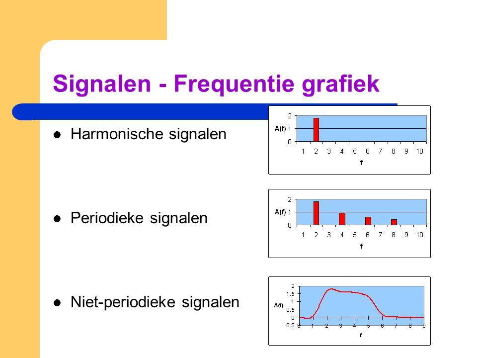 Signalen - Frequentie grafiek