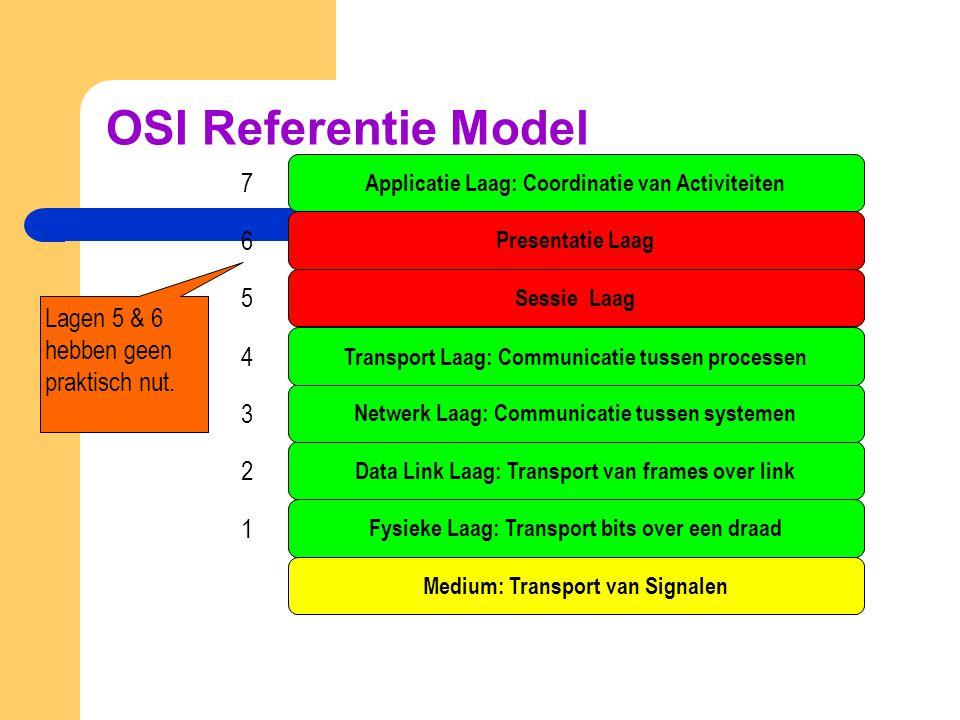 OSI Referentie Model 7 6 5 Lagen 5 & 6 hebben geen praktisch nut. 4 3